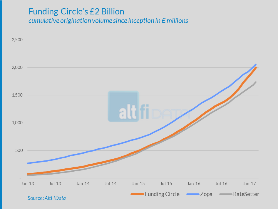 Chart of the Week: Funding Circle's First £2 Billion