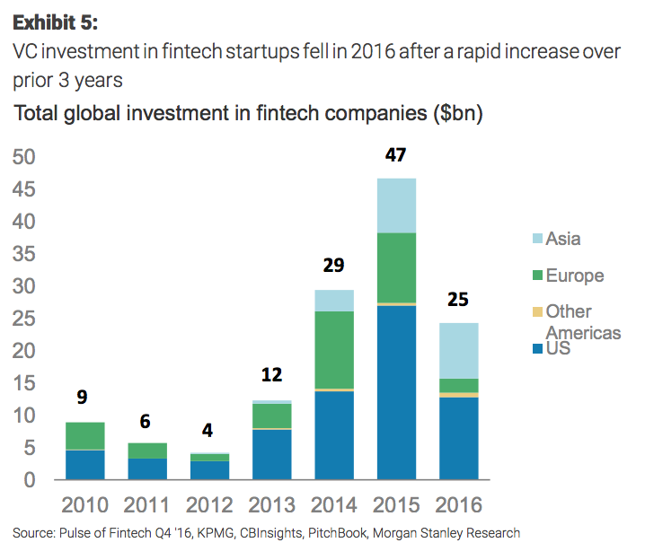Fintech has peaked, claims Morgan Stanley report - AltFi News