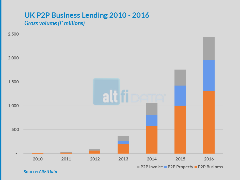 UK P2P Business Lending Growth Remains Robust