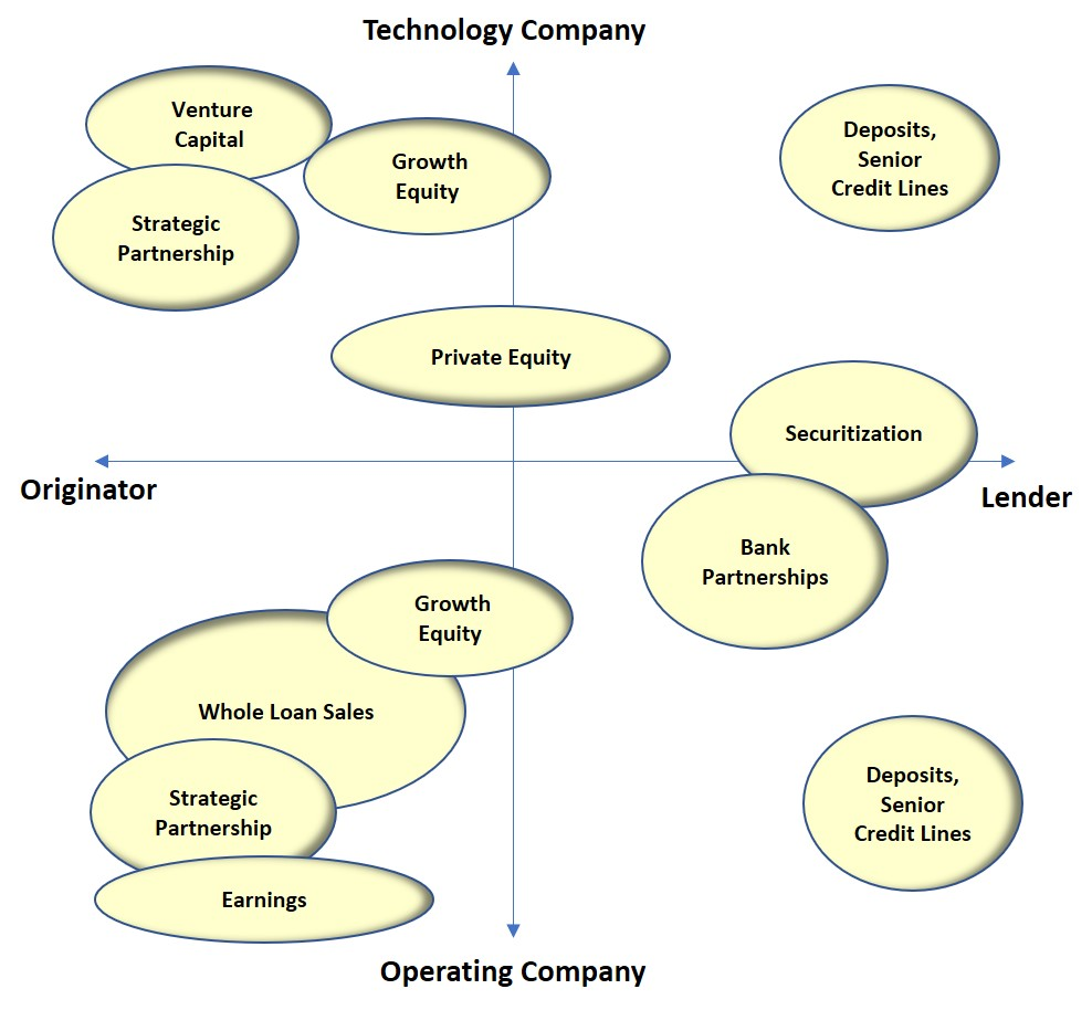 What Is Causing Online Lender Consolidation Altfi Opinion Oberon Wire Diagram Capital For Lenders