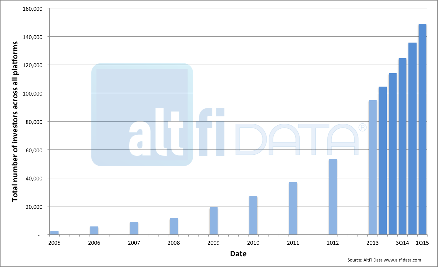 How many p2p investors are there in the uk altfi data here at altfi data we feel we keep a good handle on the growth of the uk alternative finance industry by tracking lending volumes on a daily basis with our nvjuhfo Image collections