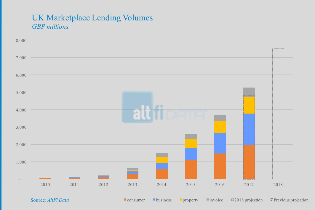- proj 1 afd - 2017 marketplace lending volumes exceed expectation